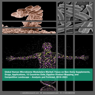Global Human Microbiome Modulators Market – Analysis and Forecast, 2018-2023: Focus on Non-Dairy Supplements, Drugs, Applications, 15 Countries Data, Pipeline Product Mapping, and Competitive Landscape
