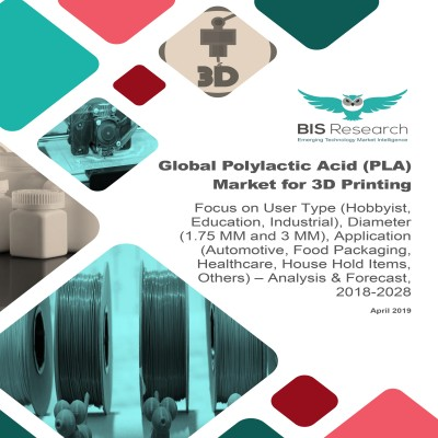 Global Polylactic Acid (PLA) Market for 3D Printing – Analysis & Forecast, 2018-2028: Focus on User Type (Hobbyist, Education, Industrial), Diameter (1.75 MM and 3 MM), Application (Automotive, Food Packaging, Healthcare, House Hold Items, Others)