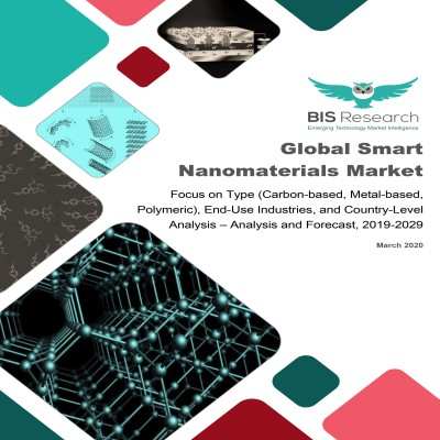 Global Smart Nanomaterials Market – Analysis and Forecast, 2019-2029: Focus on Type (Carbon-based, Metal-based, Polymeric), End-Use Industries, and Country-Level Analysis