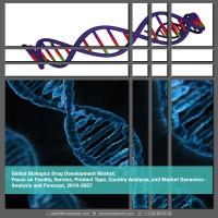 Global Biologics Drug Development Market