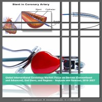Global Interventional Cardiology Market