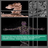 Global Human Microbiome Modulators Market