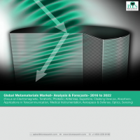 Global Metamaterials Market