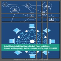 Global Blockchain in Healthcare Market