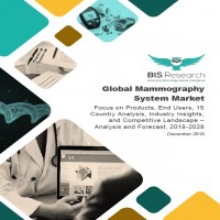 Global Mammography System Market